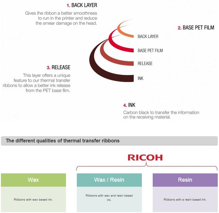 Ricoh Ribbon Qualities